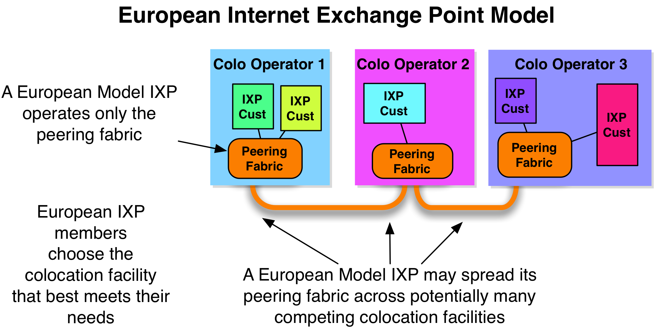 internet exchange point and internet routing The internet, routing, and bgp one of the many remarkable qualities of the internet is that it has scaled so well it's usually at just a single exchange point.