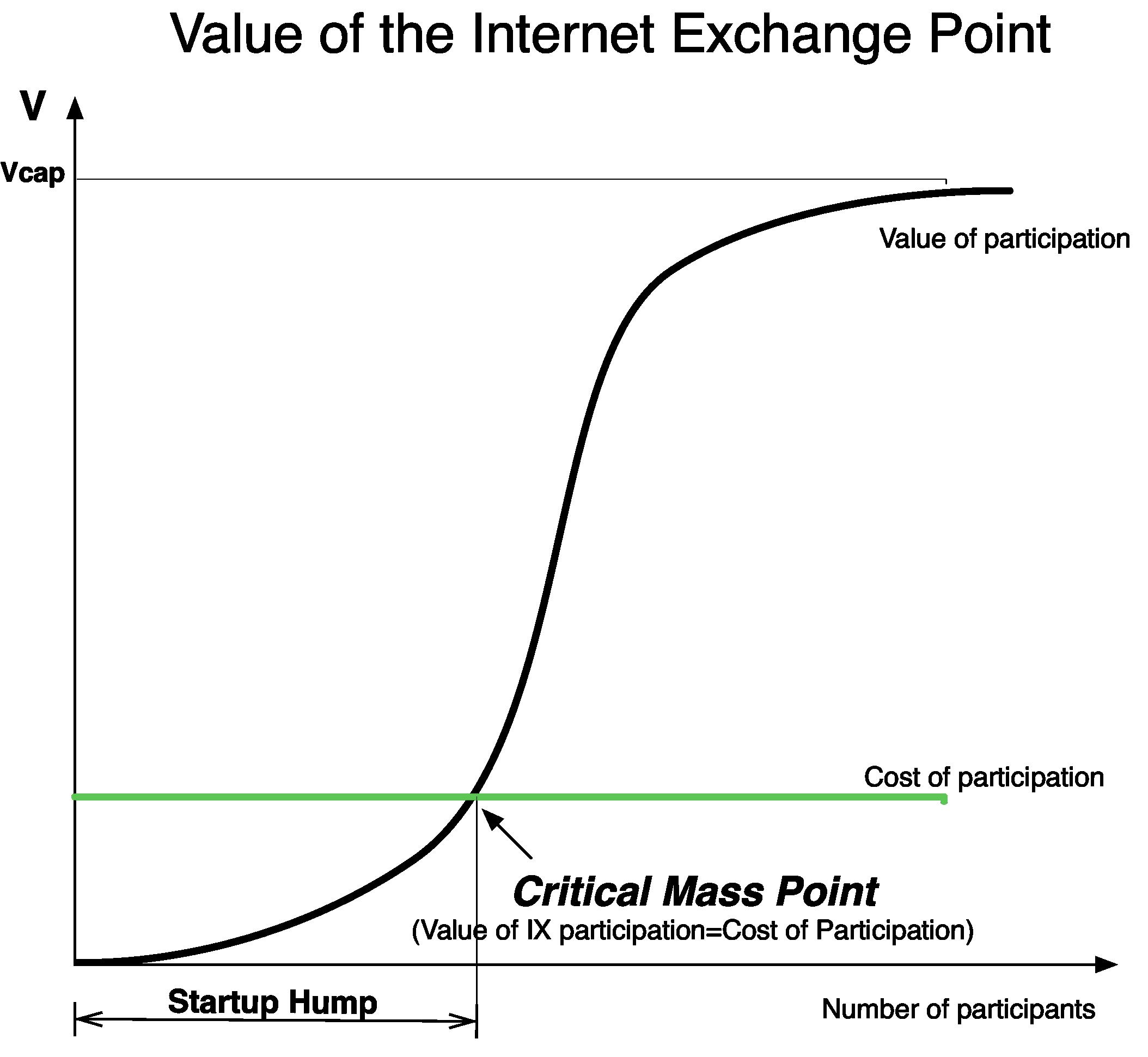 the value of an ixp rh drpeering net Critical Mass Chemistry Uranium Critical Mass