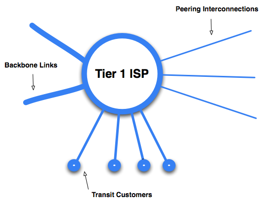 Model of Tier 1 ISP