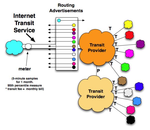 relationship between isp and internet