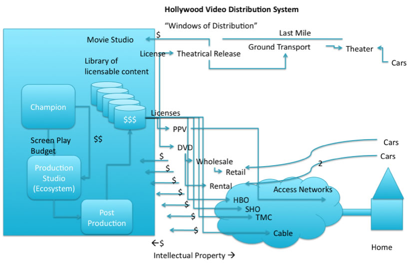 Hollywood Distribution Model