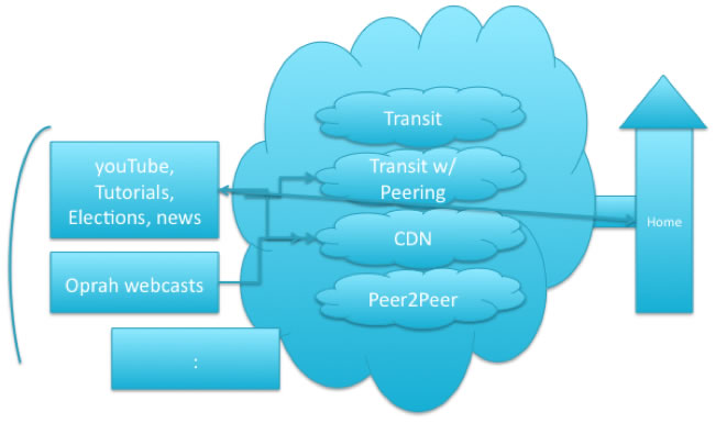 Internet Video Distribution Model