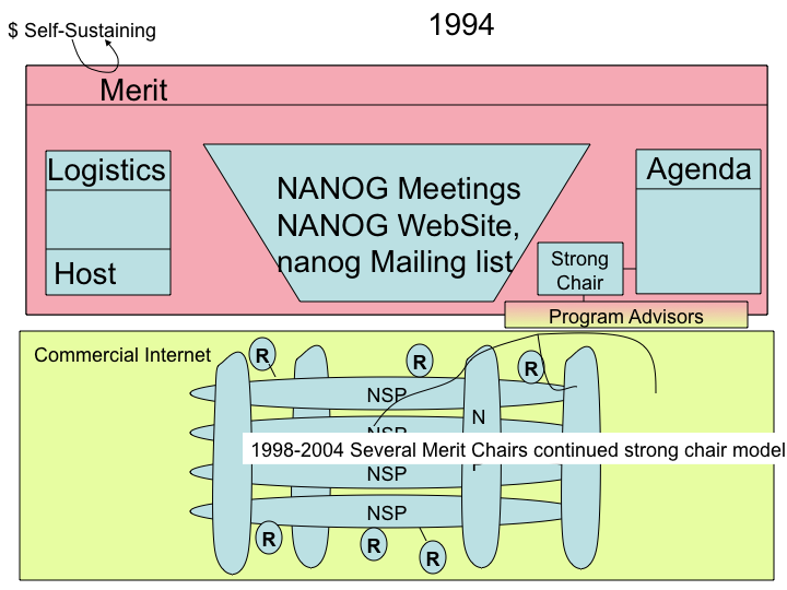 NANOG String Chair