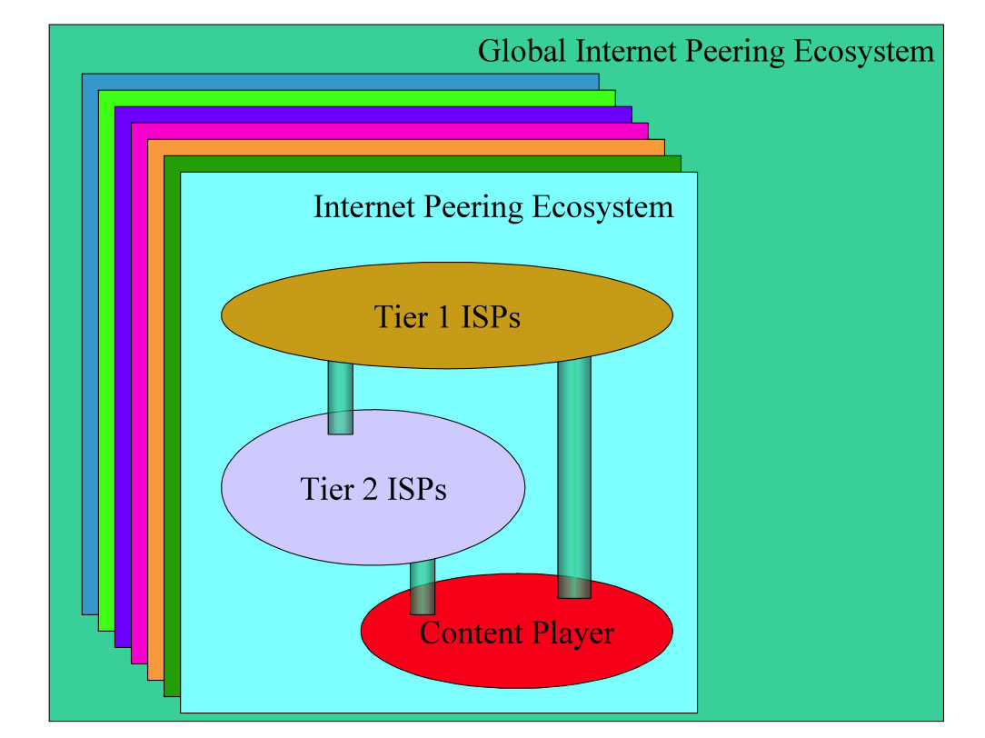 DrPeering Internet Peering Ecosystem Definition