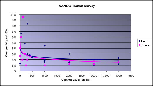 NANOG Transit Pricing Data from Peering BOF