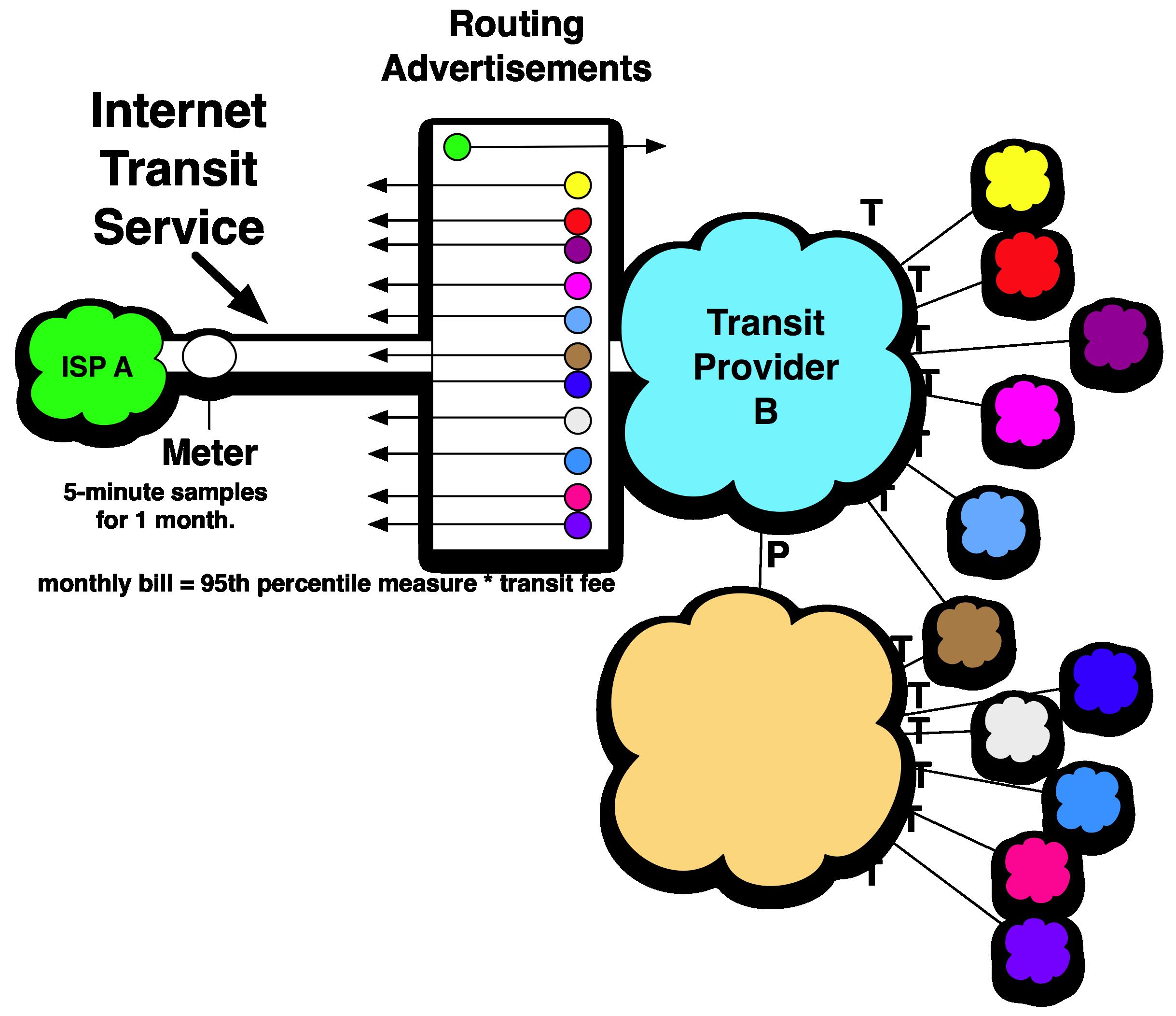Definition of Internet Transit