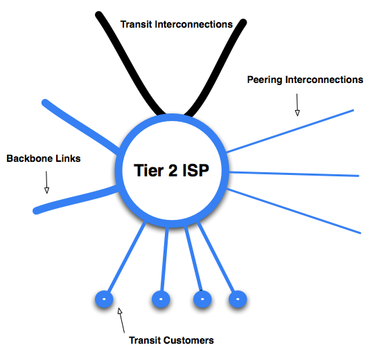 Model of Tier 2 ISP