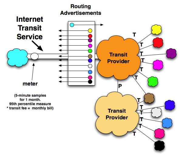 DrPeering White Paper - Internet Transit Prices - Historical