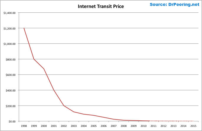 Internet Transit Prices (Historical and Projected)