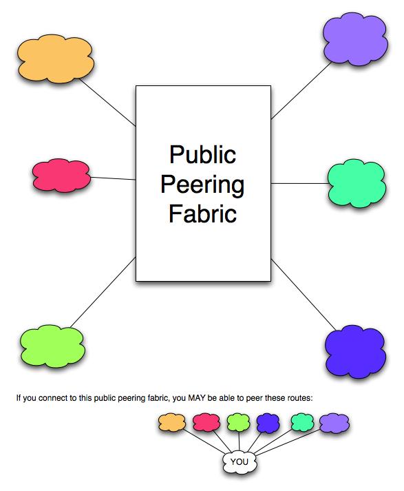network public vs private